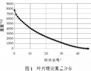 利用有限元对大型风电叶片的结构分析和测试