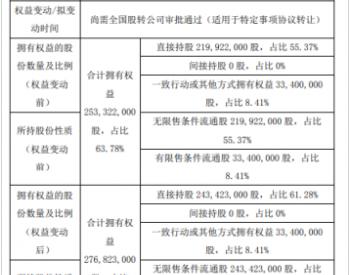 蓝天燃气股东蓝天集团增持2350.1万股 持股比例增