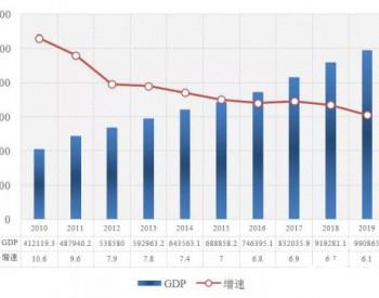 中国能源大数据报告(2020)—能源综合篇