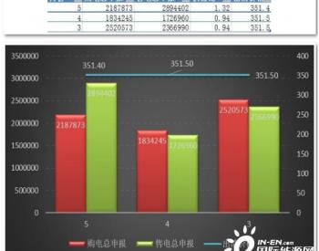 陕西<em>售</em>电市场:变化的供需比如何竞价?
