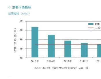 上海生态环境质量明显改善 AQI优良率达到84.7%