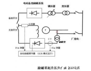 【电力百科】水轮发电机空载升压试验