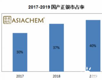 亚化咨询:国产正银持续进步,2019年全球市占率已达40%
