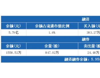 国电<em>电力</em>:<em>融资</em>净偿还454.35万元,融资余额5.79亿元