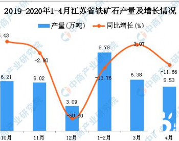 2020年1-4月江苏省铁矿石产量为21.69万吨 同比增