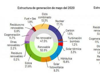 西班牙5月电力需求下降13.1%,光热发电供电占比3.3%