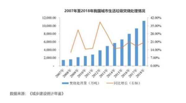 """三峰环境:垃圾发电行业一员""""虎"""