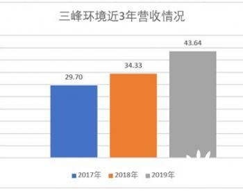 """三峰环境:垃圾发电行业一员""""虎将""""登陆A股 2019年营收43.6亿元"""