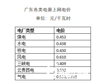 广东拟下调气电<em>上网电价</em>,引入阶梯定价模式