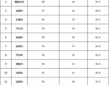 《甘肃省打赢蓝天保卫战2020年度实施方案》出炉!