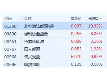 光伏太阳能概念股普涨 保利协鑫<em>能源</em>涨8%