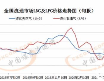 统计局:5月下旬全国LNG价格降6.8% LPG降5.4%