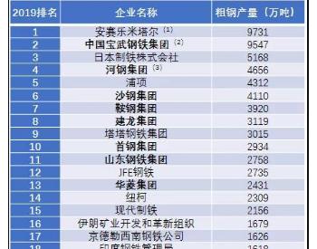 2019年全球50大钢铁企业排行榜发布