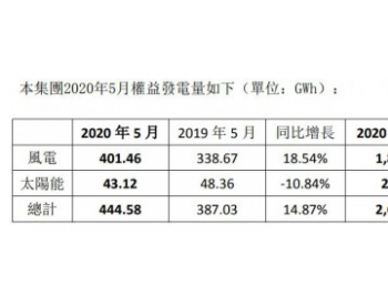 2020年1-5月<em>协合新能源</em>总权益发电量同比增长14.87%