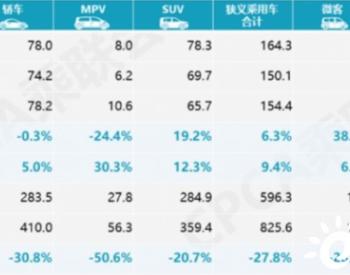 2020年5月新能源乘用车批发销量7.02万辆 同比下降25.8%