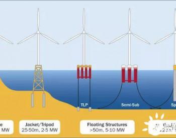 """水深超60米就要上浮式基础了?导管架说""""NO""""!"""