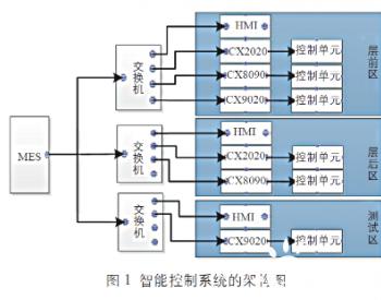 基于EtherCAT的<em>光伏</em>组件生产线智能控制<em>系统</em>