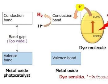 东京工业大学新型纳米材料可在阳光下分解水以获得氢气