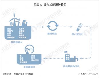 2020年分布式<em>能源</em>市场现状及发展前景分析 东中部地区潜力最大