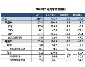 <em>中汽协</em>:2020年5月汽车产销同比增长两位数,新能源车销量下降23.5%