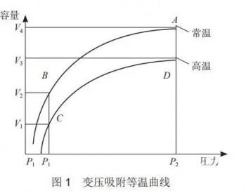 变压吸附制氢工艺的影响因素及常见问题分析