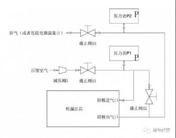 专家解读《质子交换膜<em>燃料电池膜</em>电极测试方法》