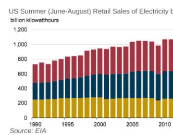 疫情影响需求 今夏美国电力需求降至2009年以来最低