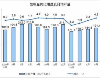 2020年5月全国发电量增4.3%<em>火电</em>增9.0%水电降16.5%
