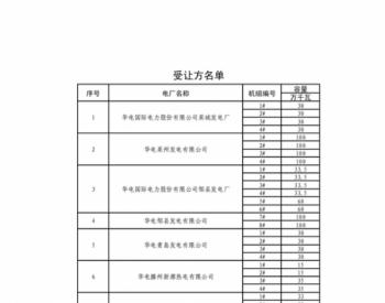 山东省2020年7-12月份发电权(关停)交易公告(附出、受让方名单)