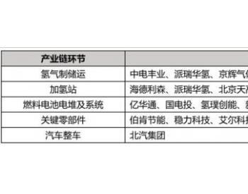《<em>北京</em>市加快新型基础设施建设行动方案(2020-2022年)》出炉 <em>北京</em>打造氢能试点示范城市