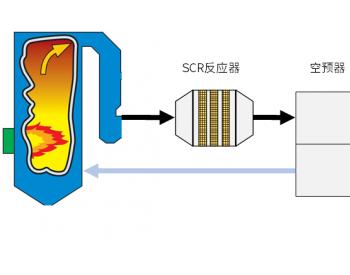 SCR<em>脱硝</em>:SCR反应器的布置