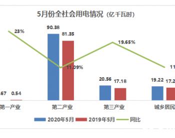 2020年5月份<em>江西煤电</em>运行情况