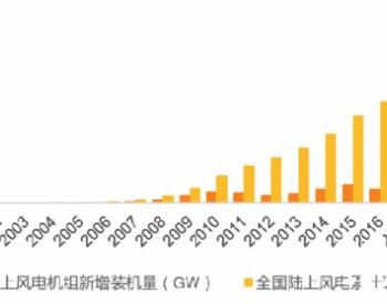 <em>绿色</em>金融助力风电产业可持续发展