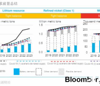 2020年上半年电池金属市场展望:后疫情时代的三种情景