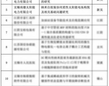 尚德两大课题入选省博士后科研资助计划