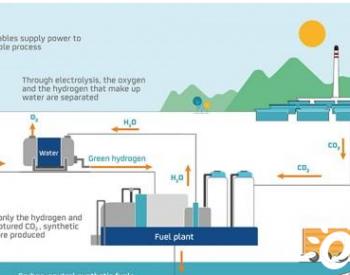 雷普索尔投资6000万欧元开发绿色氢合成燃料工厂