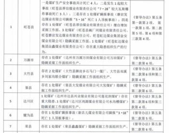 紧盯这9个县!四川公布2020年煤矿安全生产重点监控县名单