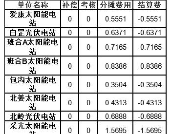 河南2020年5月<em>电力调峰</em>辅助服务<em>交易</em>结算情况(光伏)