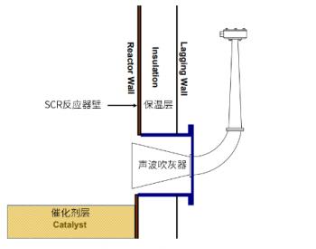 SCR<em>脱硝</em>:吹灰系统(蒸汽吹灰、声波吹灰),含动画演示!