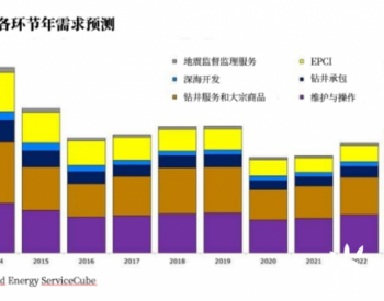油田服务<em>行业</em>或将到2023年才能恢复