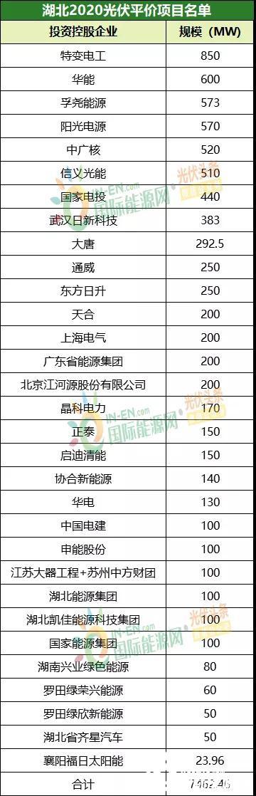 国际资讯_分布式1.7GW!18省55GW光伏竞价/平价项目统计:国家电投、华能 ...