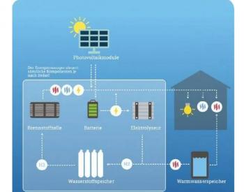 全球首个零排放的家用氢储能系统推出