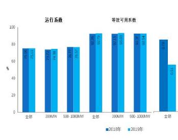 2019核电机组等效可用系数同比降低0.83%