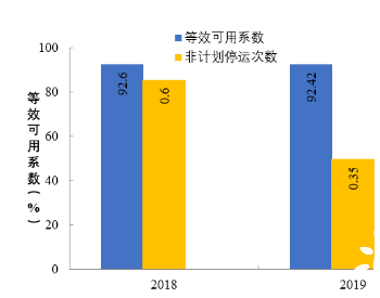 2019年纳入可靠性管理的100万千瓦燃煤机组同比下降0.18%