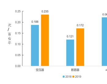 2019年纳入可靠性统计的点对点超高压<em>直流输电系统</em>能量同比下降2.732%