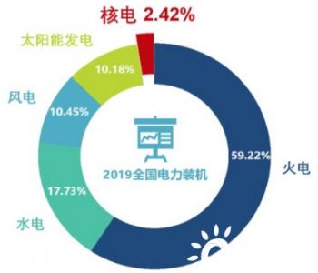 中国核能行业协会发布《<em>中国核能发展报告</em>(2020)》