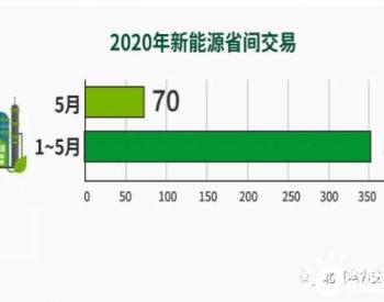 北京电力交易中心2020年5月新能源省间<em>市场化交易</em>完成<em>电量</em>70亿千瓦时