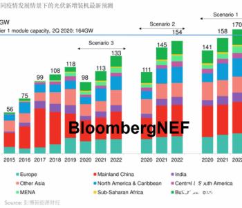 全球<em>光伏</em>市场展望:后疫情时代的三种情景