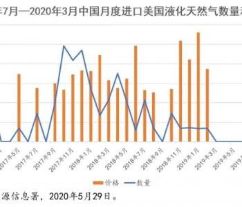 中美能源贸易:数字和困扰