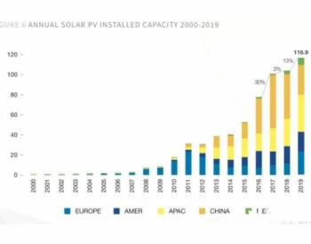 欧洲太阳能协会下调2020年全球光伏<em>装机量</em>至112GW